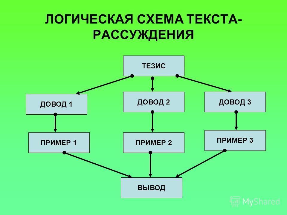 ЛОГИЧЕСКАЯ СХЕМА ТЕКСТА- РАССУЖДЕНИЯ ТЕЗИС ДОВОД 3ДОВОД 2 ДОВОД 1 ПРИМЕР 3 ПРИМЕР 2ПРИМЕР 1 ВЫВОД