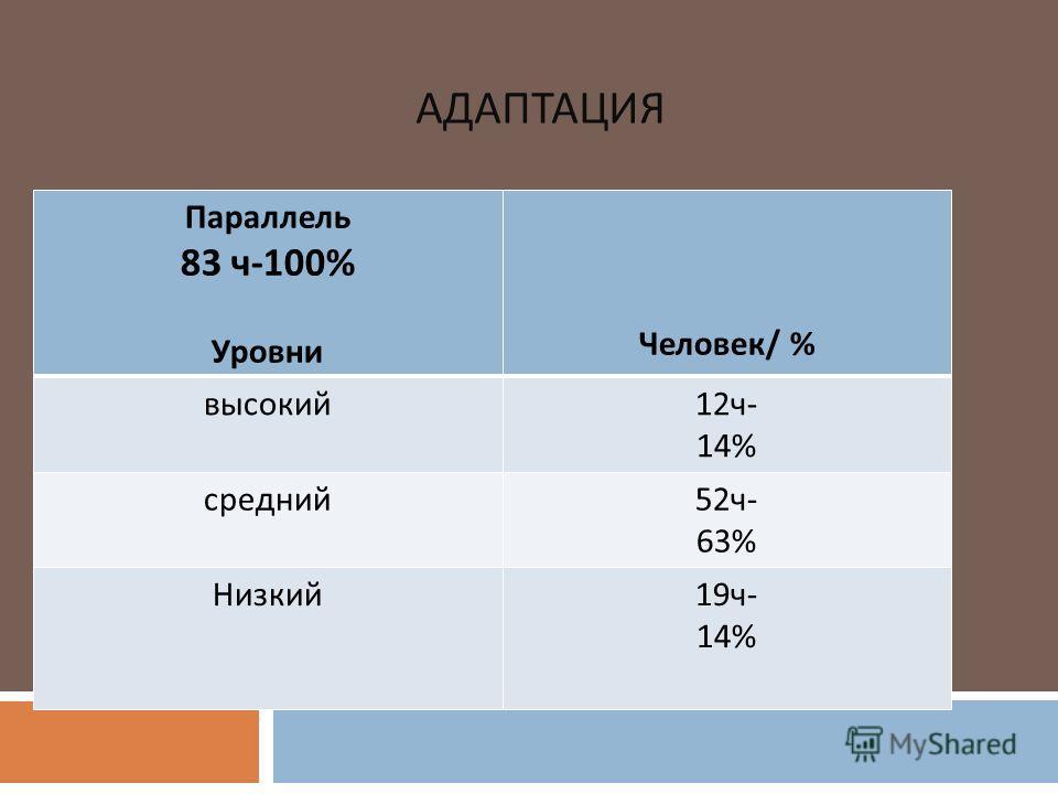 АДАПТАЦИЯ Параллель 83 ч-100% Уровни Человек/ % высокий12ч- 14% средний52ч- 63% Низкий19ч- 14%