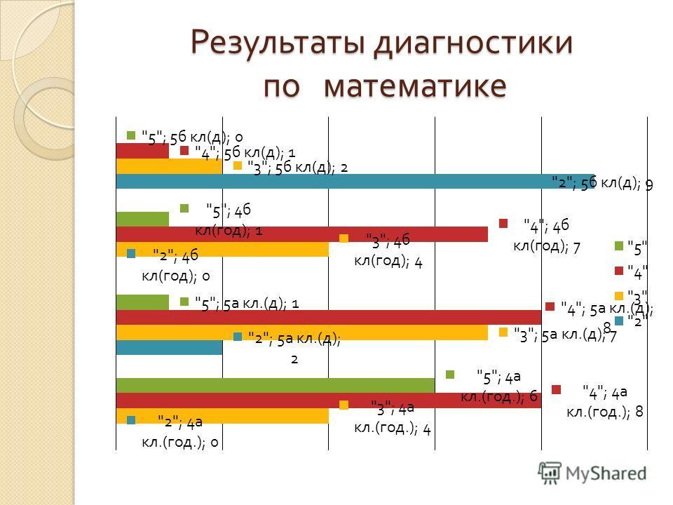 Результаты диагностики по математике