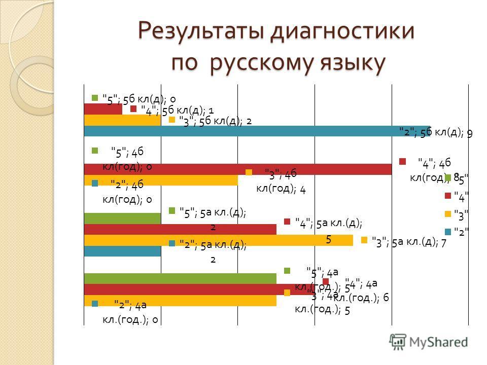 Результаты диагностики по русскому языку
