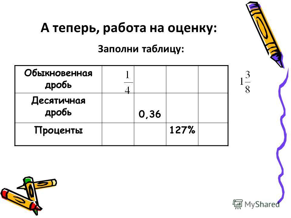 Обыкновенная дробь Десятичная дробь 0,36 Проценты127% А теперь, работа на оценку: Заполни таблицу: