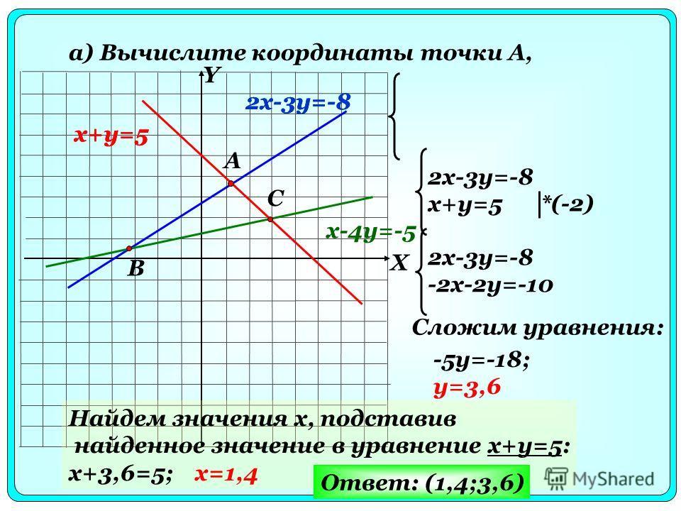 а) Вычислите координаты точки A, x+y=5 2x-3y=-8 x-4y=-5 A B C X Y 2x-3y=-8 x+y=5 2x-3y=-8 x+y=5 *(-2) 2x-3y=-8 -2x-2y=-10 Сложим уравнения: -5y=-18; y=3,6 Найдем значения x, подставив найденное значение в уравнение x+y=5: x+3,6=5; x=1,4 Ответ: (1,4;3