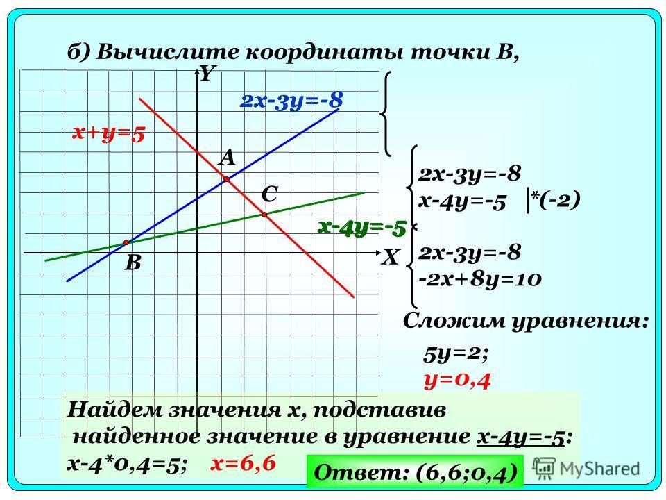 б) Вычислите координаты точки B, x+y=5 2x-3y=-8 x-4y=-5 A B C X Y 2x-3y=-8 x-4y=-5 *(-2) 2x-3y=-8 -2x+8y=10 Сложим уравнения: 5y=2; y=0,4 Найдем значения x, подставив найденное значение в уравнение x-4y=-5: x-4*0,4=5; x=6,6 Ответ: (6,6;0,4) x-4y=-5