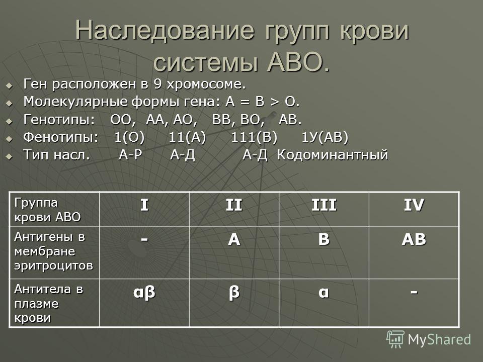 Наследование групп крови системы АВО. Ген расположен в 9 хромосоме. Ген расположен в 9 хромосоме. Молекулярные формы гена: А = В > О. Молекулярные формы гена: А = В > О. Генотипы: ОО, АА, АО, ВВ, ВО, АВ. Генотипы: ОО, АА, АО, ВВ, ВО, АВ. Фенотипы: 1(