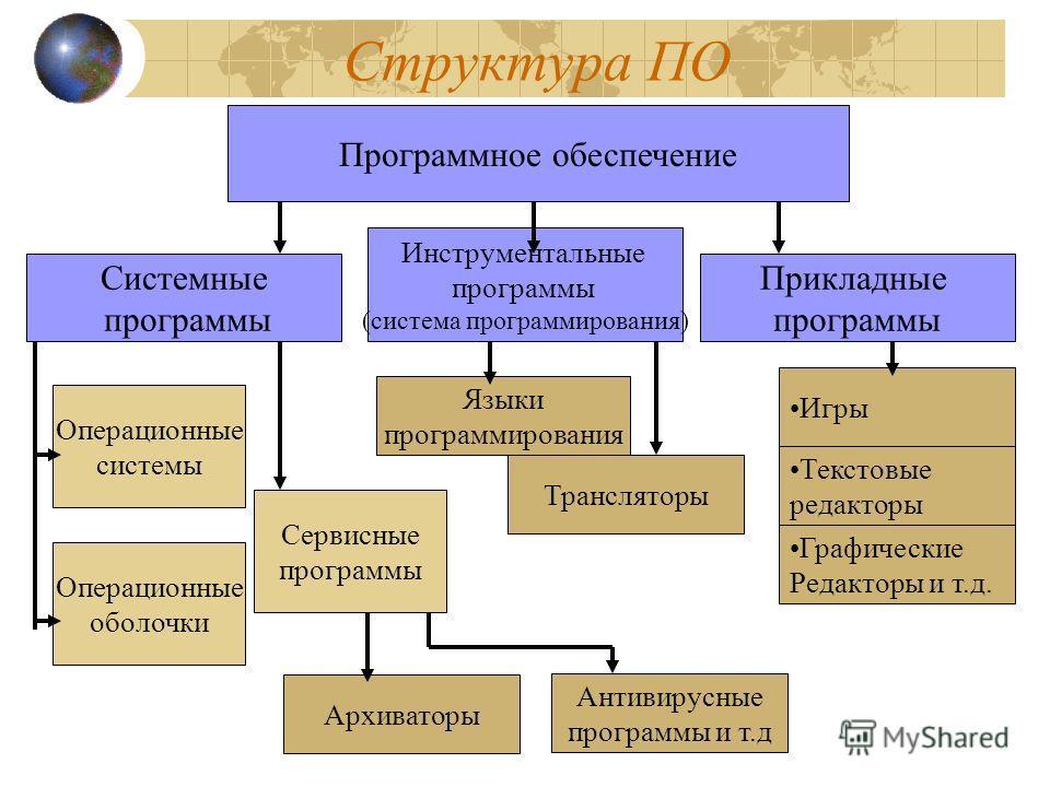 Структура ПО Программное обеспечение Системные программы Инструментальные программы (система программирования) Прикладные программы Операционные системы Операционные оболочки Сервисные программы Архиваторы Антивирусные программы и т.д Языки программи