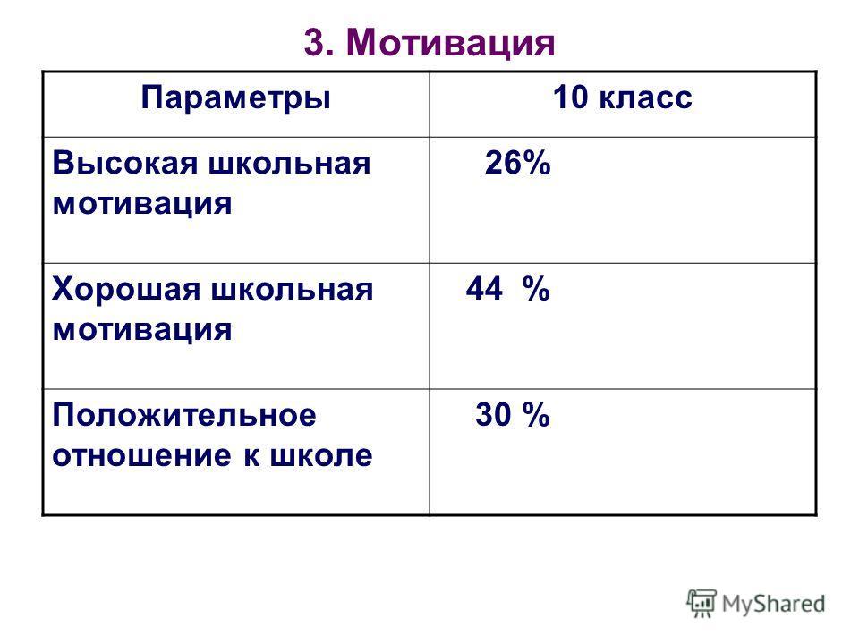 3. Мотивация Параметры10 класс Высокая школьная мотивация 26% Хорошая школьная мотивация 44 % Положительное отношение к школе 30 %