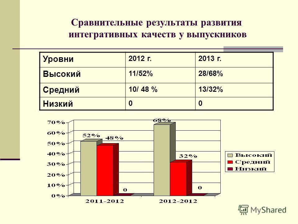 Сравнительные результаты развития интегративных качеств у выпускников Уровни 2012 г.2013 г. Высокий 11/52%28/68% Средний 10/ 48 %13/32% Низкий 00