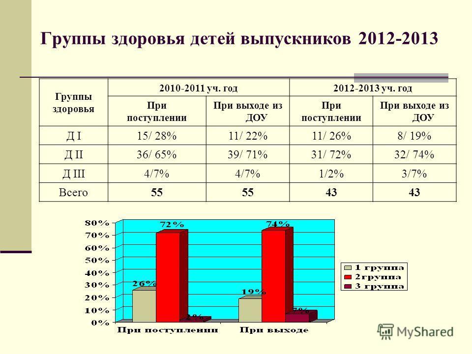Группы здоровья детей выпускников 2012-2013 Группы здоровья 2010-2011 уч. год2012-2013 уч. год При поступлении При выходе из ДОУ При поступлении При выходе из ДОУ Д I15/ 28%11/ 22%11/ 26%8/ 19% Д II36/ 65%39/ 71%31/ 72%32/ 74% Д III4/7% 1/2%1/2%3/7%