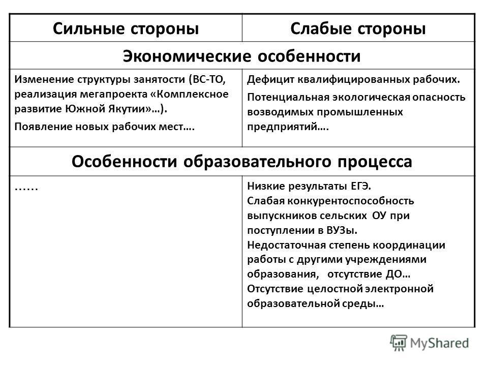 Сильные стороныСлабые стороны Экономические особенности Изменение структуры занятости (ВС-ТО, реализация мегапроекта «Комплексное развитие Южной Якутии»…). Появление новых рабочих мест…. Дефицит квалифицированных рабочих. Потенциальная экологическая