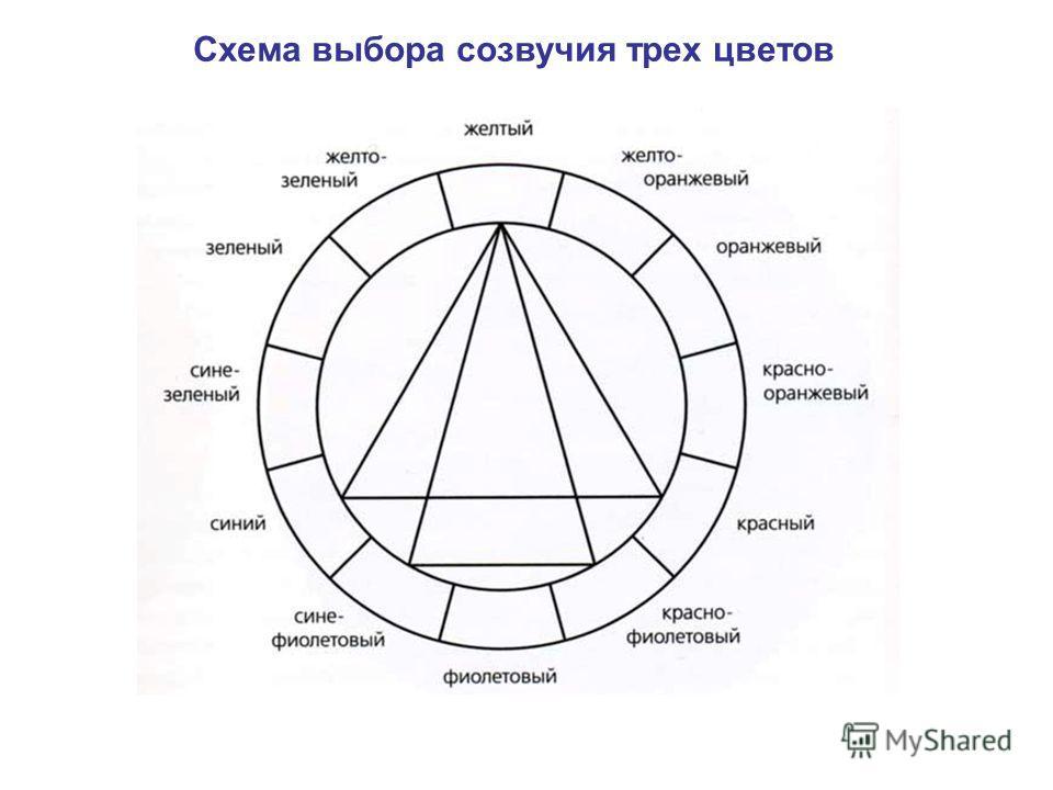 Схема выбора созвучия трех цветов