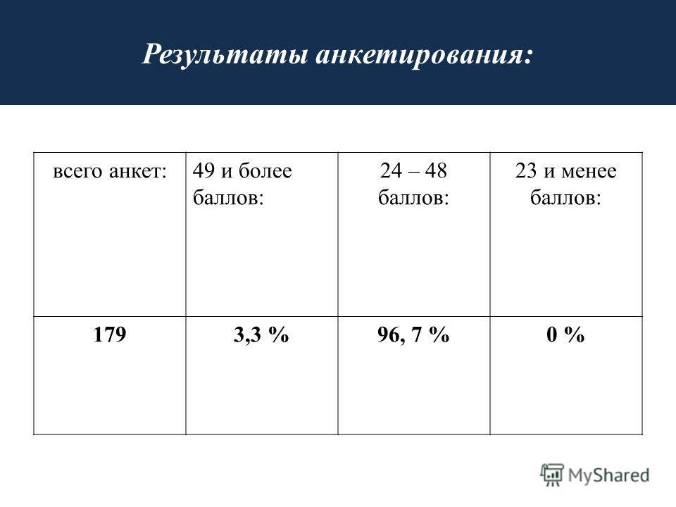 Результаты анкетирования: всего анкет:49 и более баллов: 24 – 48 баллов: 23 и менее баллов: 1793,3 %96, 7 %0 %
