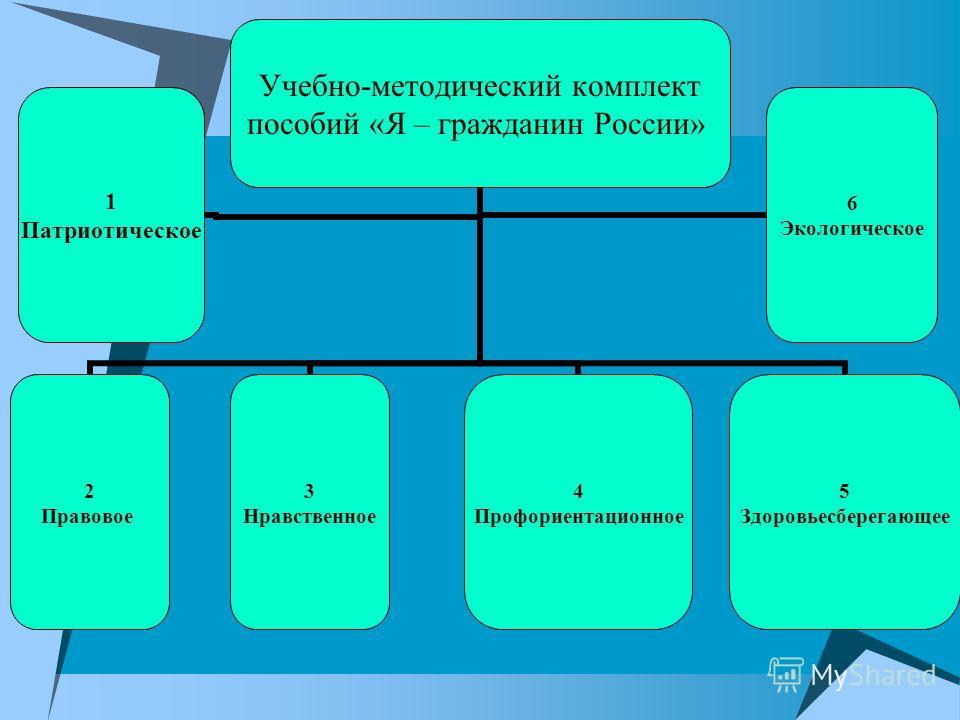 Учебно-методический комплект пособий «Я – гражданин России» 1 Патриотическое 2 Правовое 3 Нравственное 4 Профориентационное 5 Здоровьесберегающее 6 Экологическое