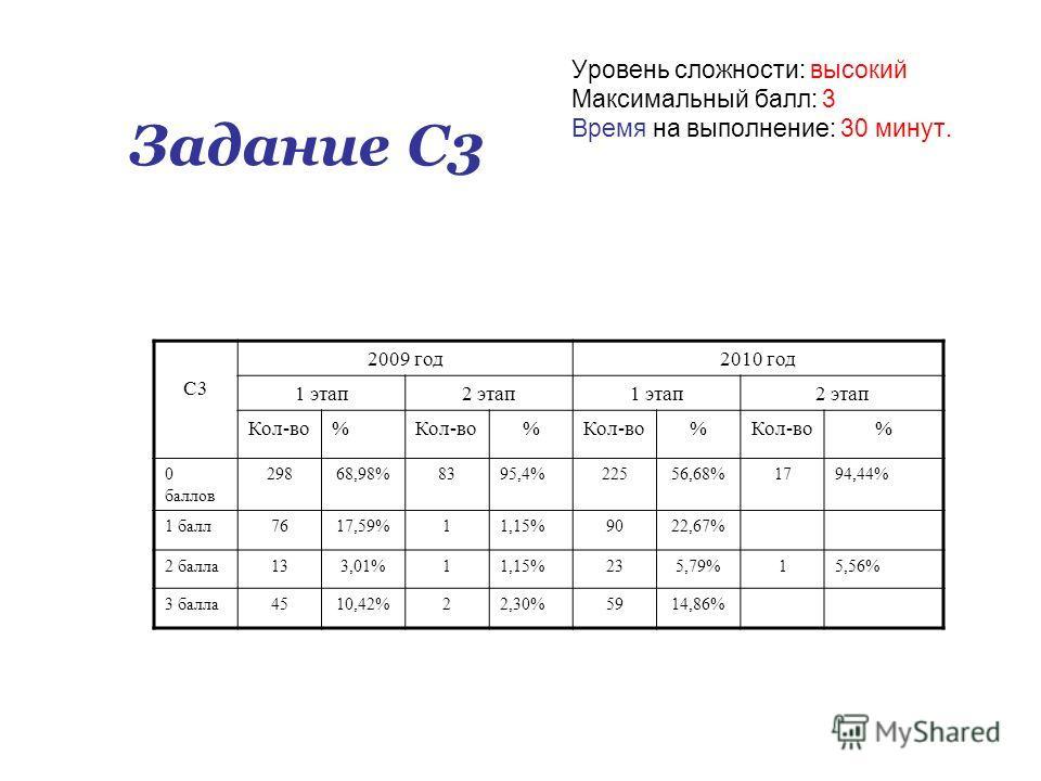 Задание С3 Уровень сложности: высокий Максимальный балл: 3 Время на выполнение: 30 минут. С3 2009 год2010 год 1 этап2 этап1 этап2 этап Кол-во% % % % 0 баллов 29868,98%8395,4%22556,68%1794,44% 1 балл7617,59%11,15%9022,67% 2 балла133,01%11,15%235,79%15