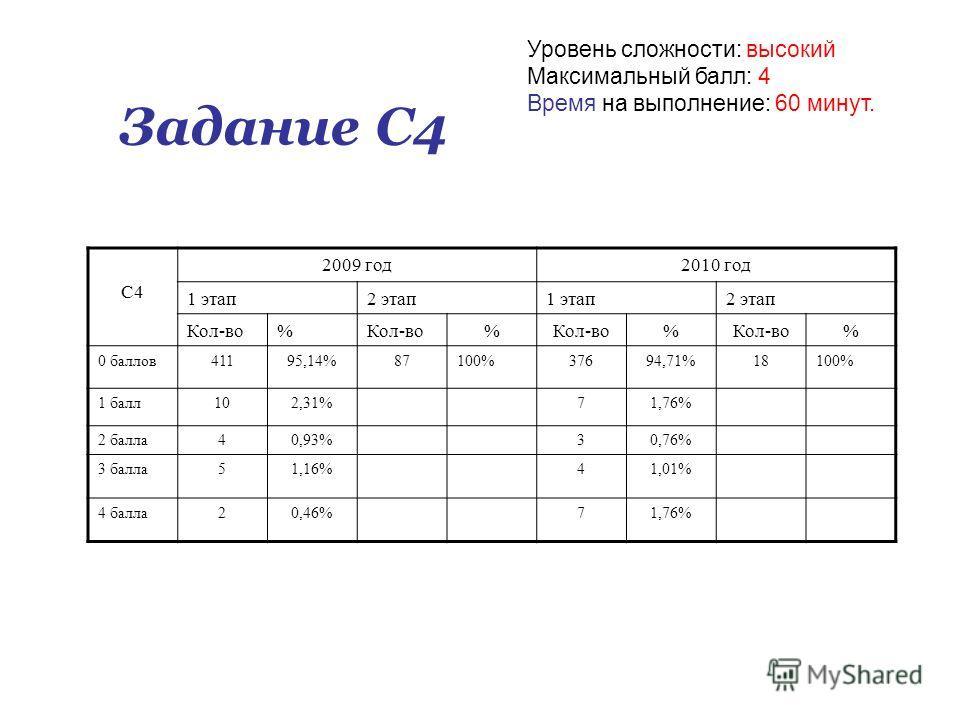 Задание С4 Уровень сложности: высокий Максимальный балл: 4 Время на выполнение: 60 минут. С4 2009 год2010 год 1 этап2 этап1 этап2 этап Кол-во% % % % 0 баллов41195,14%87100%37694,71%18100% 1 балл102,31%71,76% 2 балла40,93%30,76% 3 балла51,16%41,01% 4