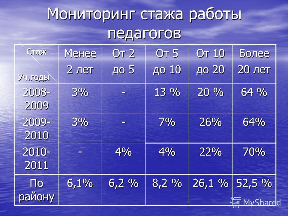 Мониторинг стажа работы педагогов СтажУч.годыМенее 2 лет От 2 до 5 От 5 до 10 От 10 до 20 Более 20 лет 2008- 2009 3%- 13 % 20 % 64 % 2009- 2010 3%-7%26%64% 2010- 2011 -4%4%22%70% По району 6,1% 6,2 % 8,2 % 26,1 % 52,5 %