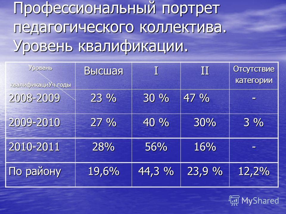 Профессиональный портрет педагогического коллектива. Уровень квалификации. Уровень квалификациУч.годы квалификациУч.годыВысшаяIIIОтсутствиекатегории 2008-2009 23 % 30 % 47 % - 2009-2010 27 % 40 % 30% 3 % 2010-201128%56%16%- По району 19,6% 44,3 % 23,