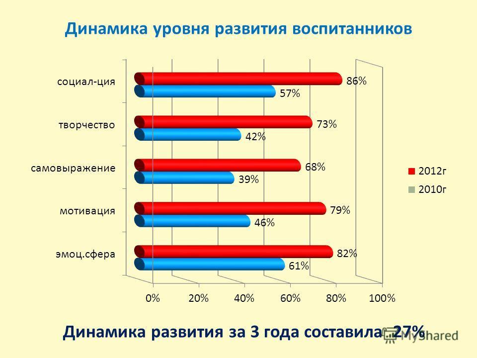 Динамика уровня развития воспитанников Динамика развития за 3 года составила 27%