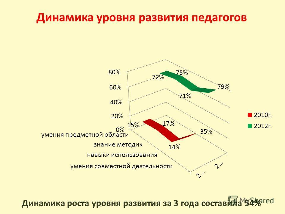 Динамика уровня развития педагогов Динамика роста уровня развития за 3 года составила 54%
