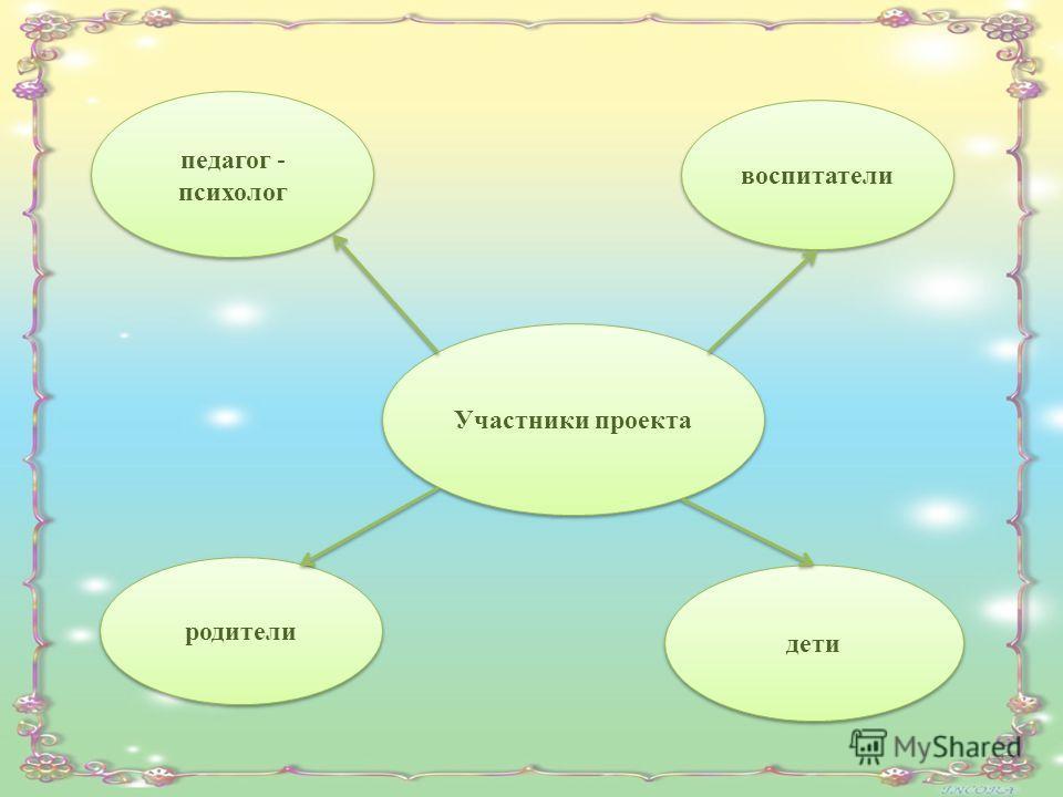 Участники проекта воспитатели дети педагог - психолог родители