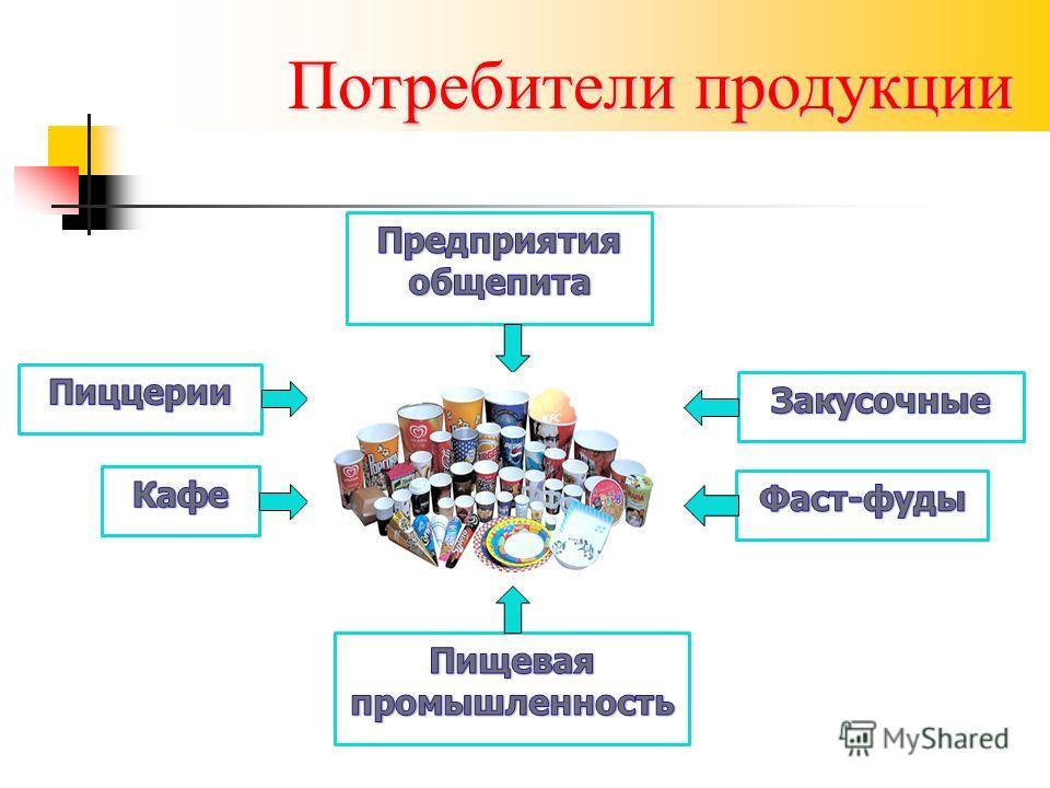 Потребители продукции