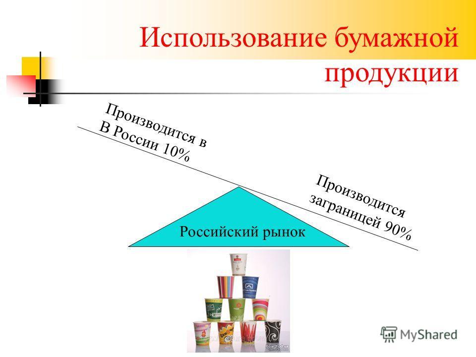 Использование бумажной продукции Российский рынок Производится заграницей 90% Производится в В России 10%