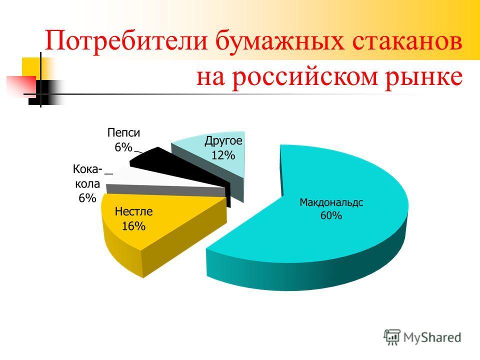 Потребители бумажных стаканов на российском рынке