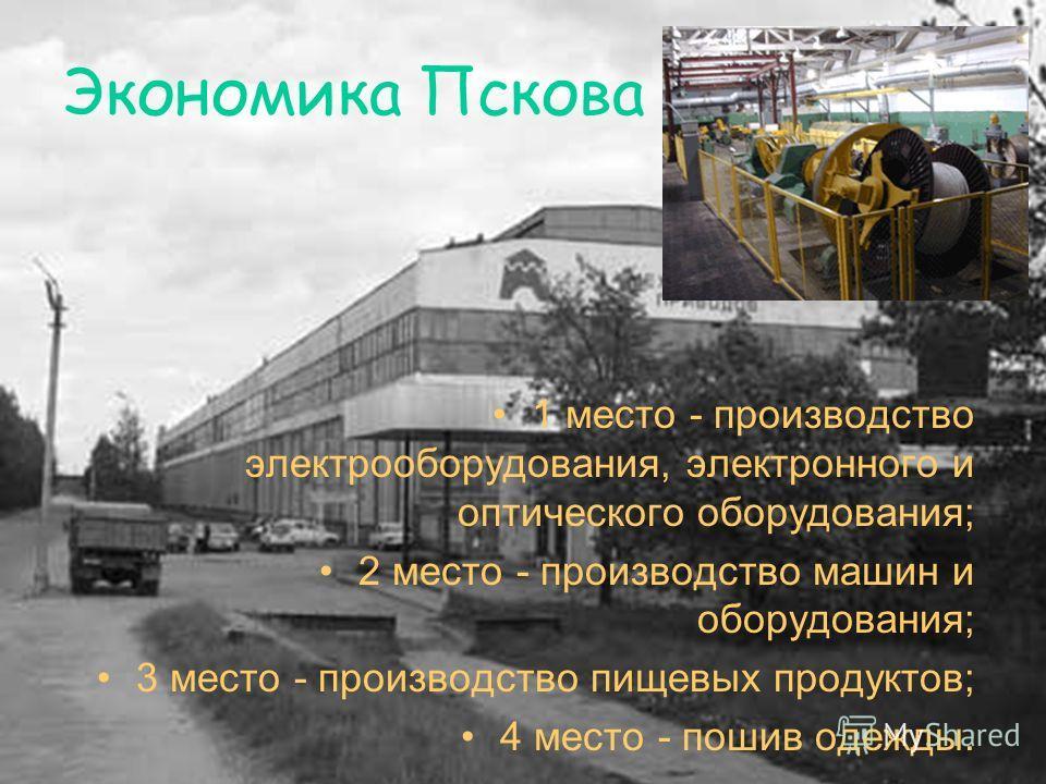 Экономика Пскова 1 место - производство электрооборудования, электронного и оптического оборудования; 2 место - производство машин и оборудования; 3 место - производство пищевых продуктов; 4 место - пошив одежды.