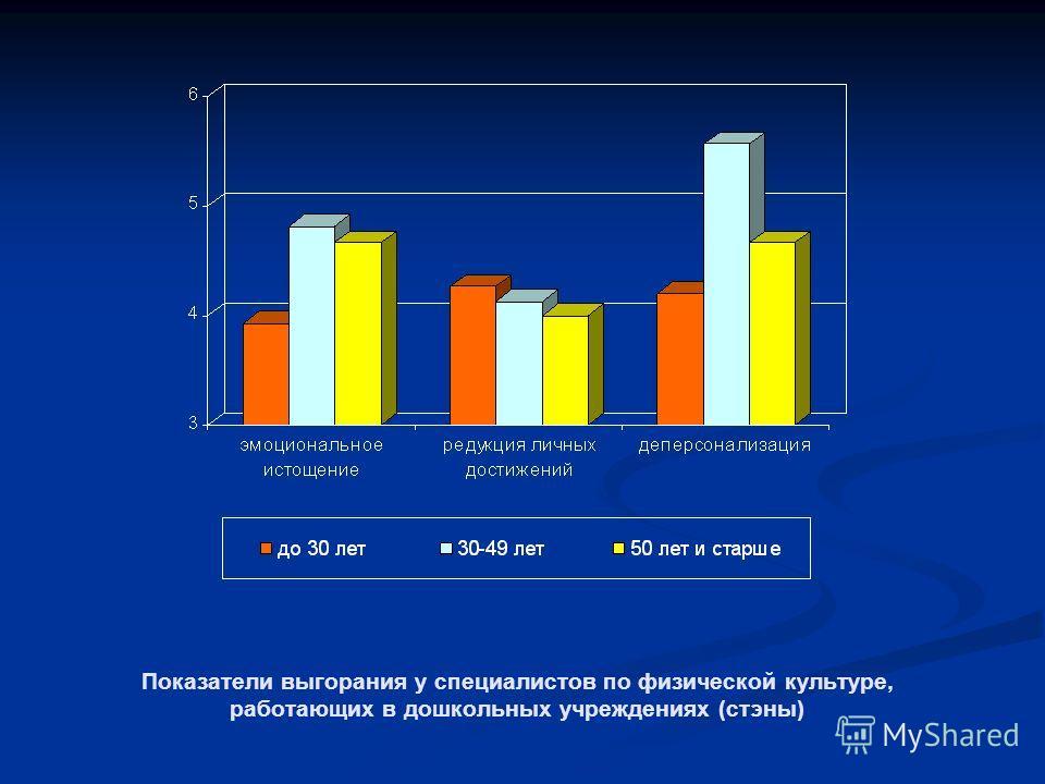 Показатели выгорания у специалистов по физической культуре, работающих в дошкольных учреждениях (стэны)