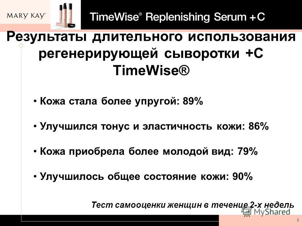 Результаты длительного использования регенерирующей сыворотки +С TimeWise® 3 Кожа стала более упругой: 89% Улучшился тонус и эластичность кожи: 86% Кожа приобрела более молодой вид: 79% Улучшилось общее состояние кожи: 90% Тест самооценки женщин в те