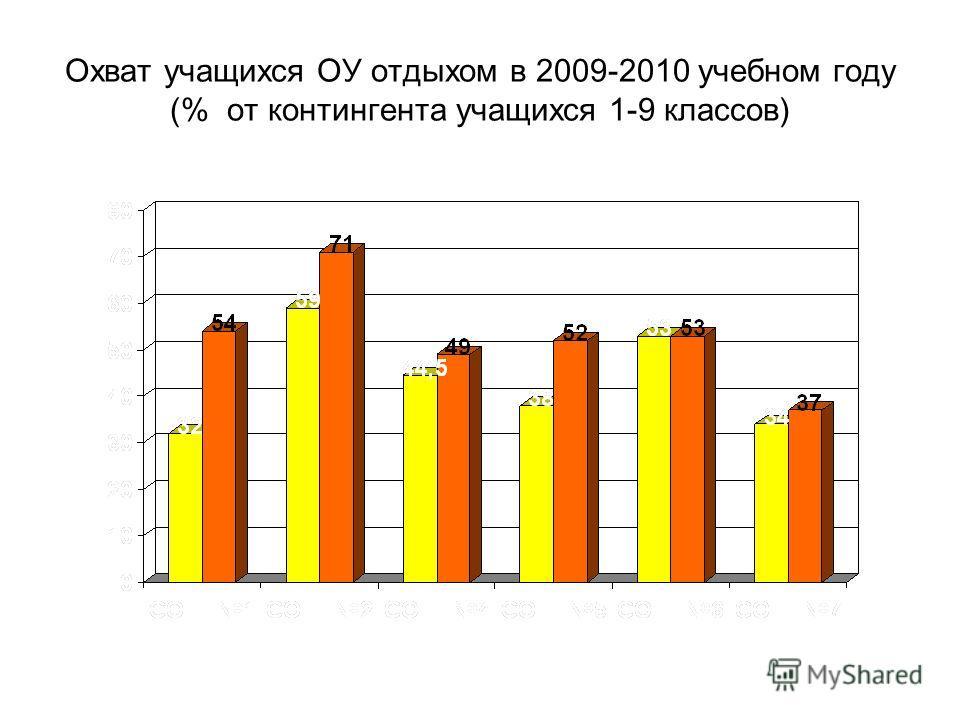 Охват учащихся ОУ отдыхом в 2009-2010 учебном году (% от контингента учащихся 1-9 классов)