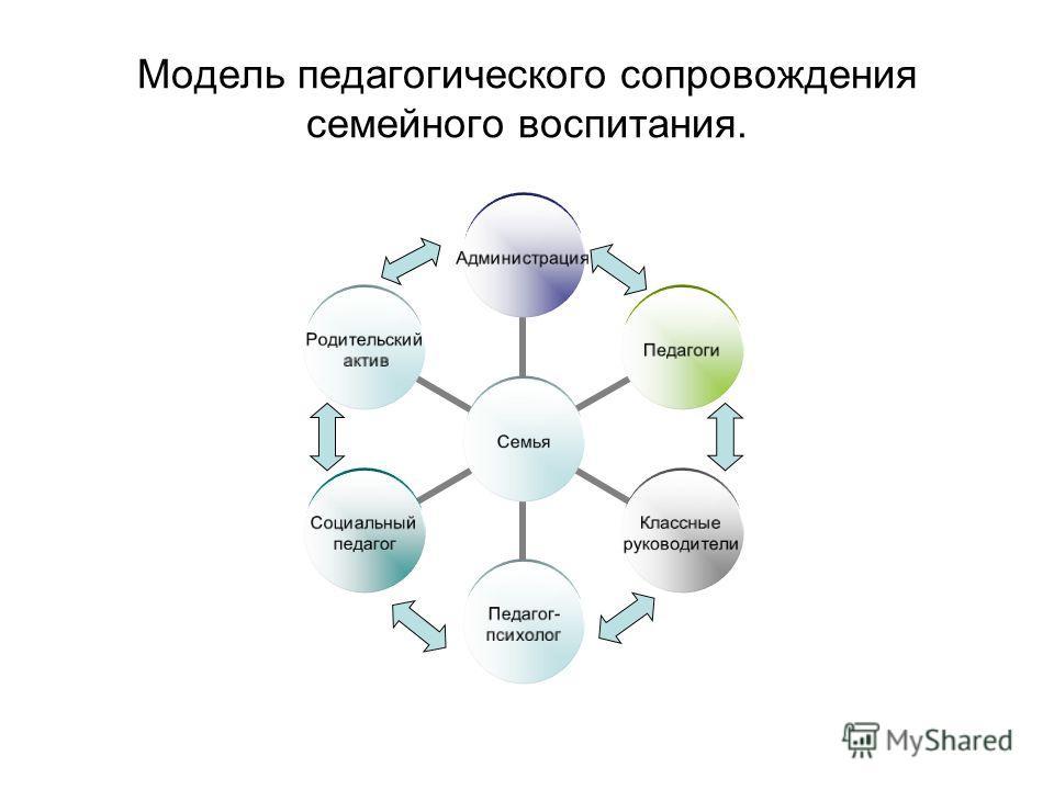 Модель педагогического сопровождения семейного воспитания.