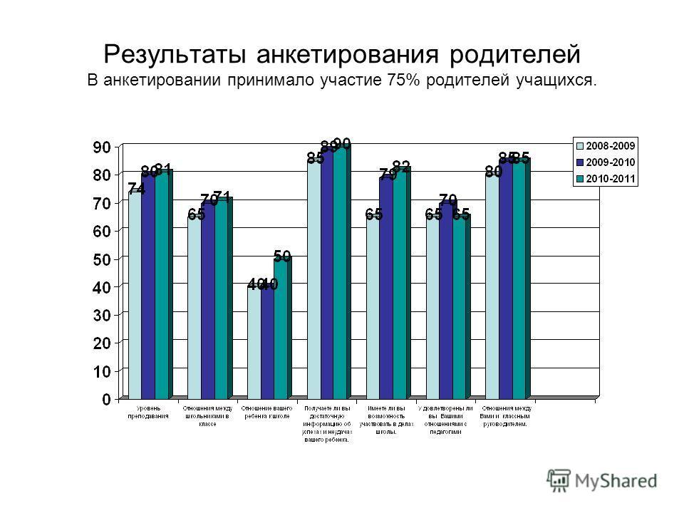 Результаты анкетирования родителей В анкетировании принимало участие 75% родителей учащихся.