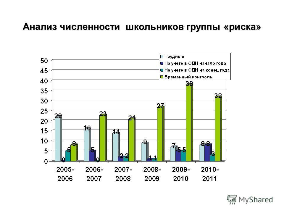 Анализ численности школьников группы «риска»