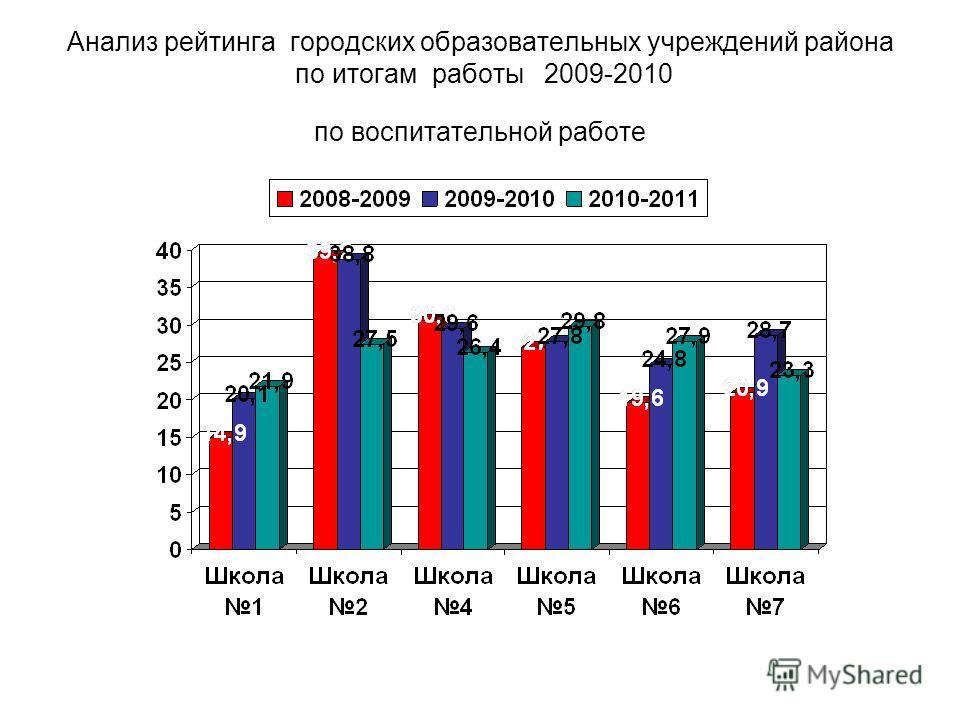 Анализ рейтинга городских образовательных учреждений района по итогам работы 2009-2010 по воспитательной работе