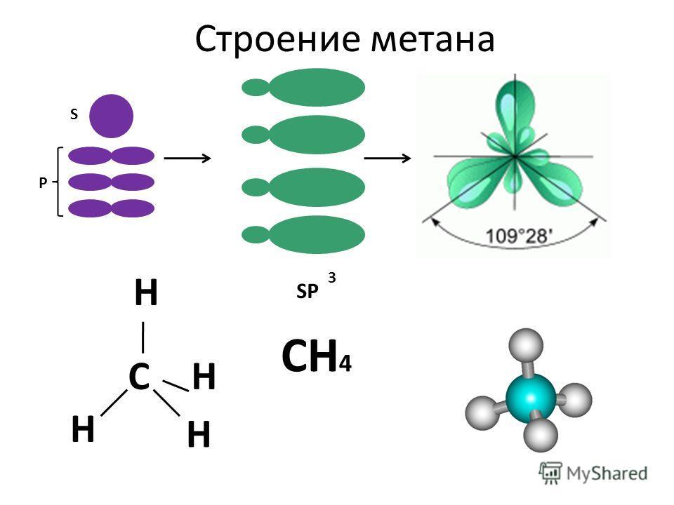 Строение метана S P SP 3 CH 4 C H H H H