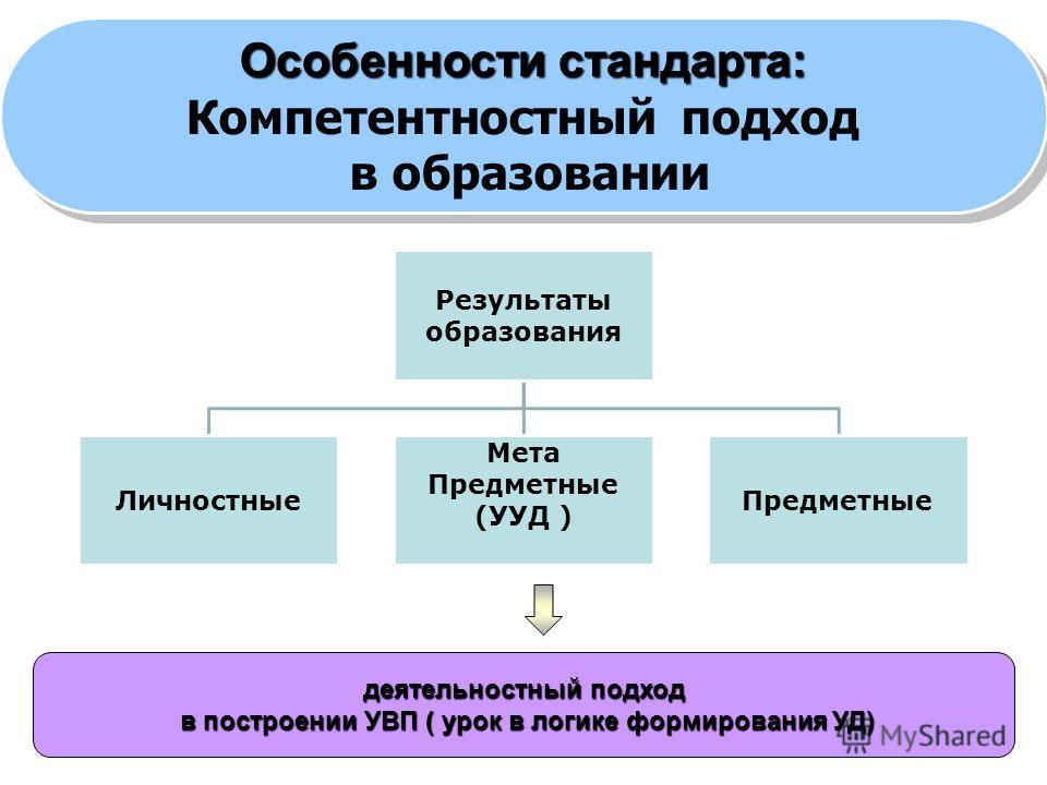 13 Результаты образования Личностные Мета Предметные (УУД ) Предметные деятельностный подход в построении УВП ( урок в логике формирования УД) в построении УВП ( урок в логике формирования УД) Особенности стандарта: Компетентностный подход в образова