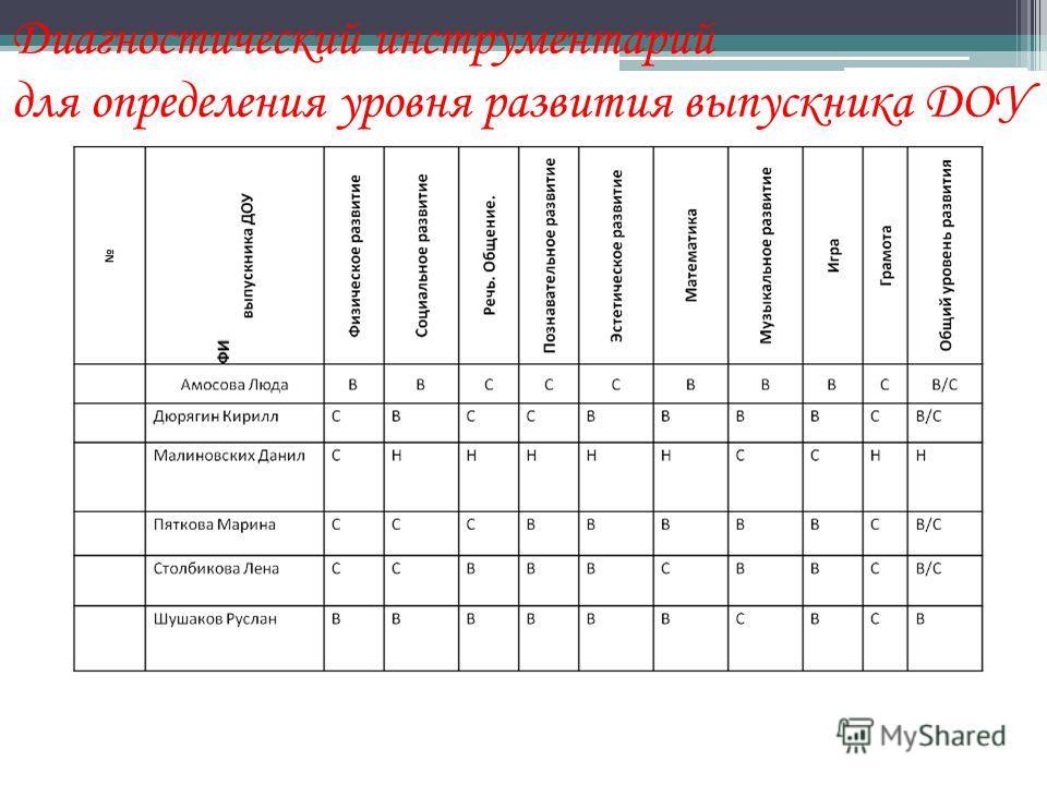 Диагностический инструментарий для определения уровня развития выпускника ДОУ