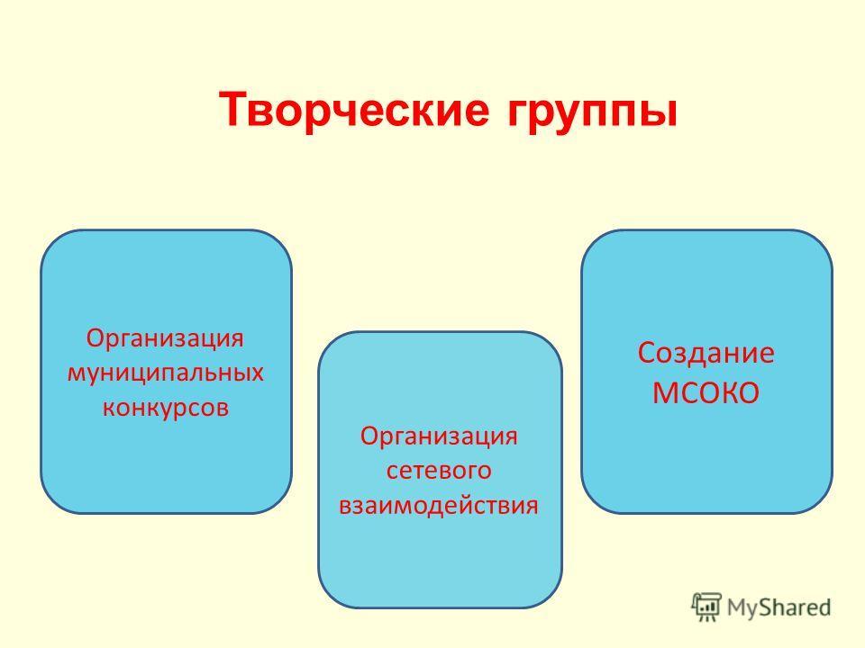 Творческие группы Организация муниципальных конкурсов Организация сетевого взаимодействия Создание МСОКО