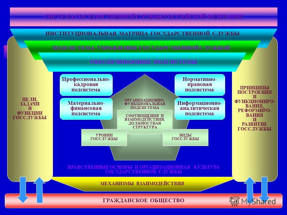 2 ОРГАНИЗАЦИОННО- ФУНКЦИОНАЛЬНАЯ ПОДСИСТЕМА МЕХАНИЗМЫ ВЗАИМОДЕЙСТВИЯ ПРИНЦИПЫ ПОСТРОЕНИЯ И ФУНКЦИОНИРО- ВАНИЯ, РЕФОРМИРО- ВАНИЯ И РАЗВИТИЕ ГОССЛУЖБЫ ЦЕЛИ, ЗАДАЧИ И ФУНКЦИИ ГОССЛУЖБЫ ИНСТИТУЦИОНАЛЬНАЯ МАТРИЦА ГОСУДАРСТВЕННОЙ СЛУЖБЫ ГРАЖДАНСКОЕ ОБЩЕСТВ