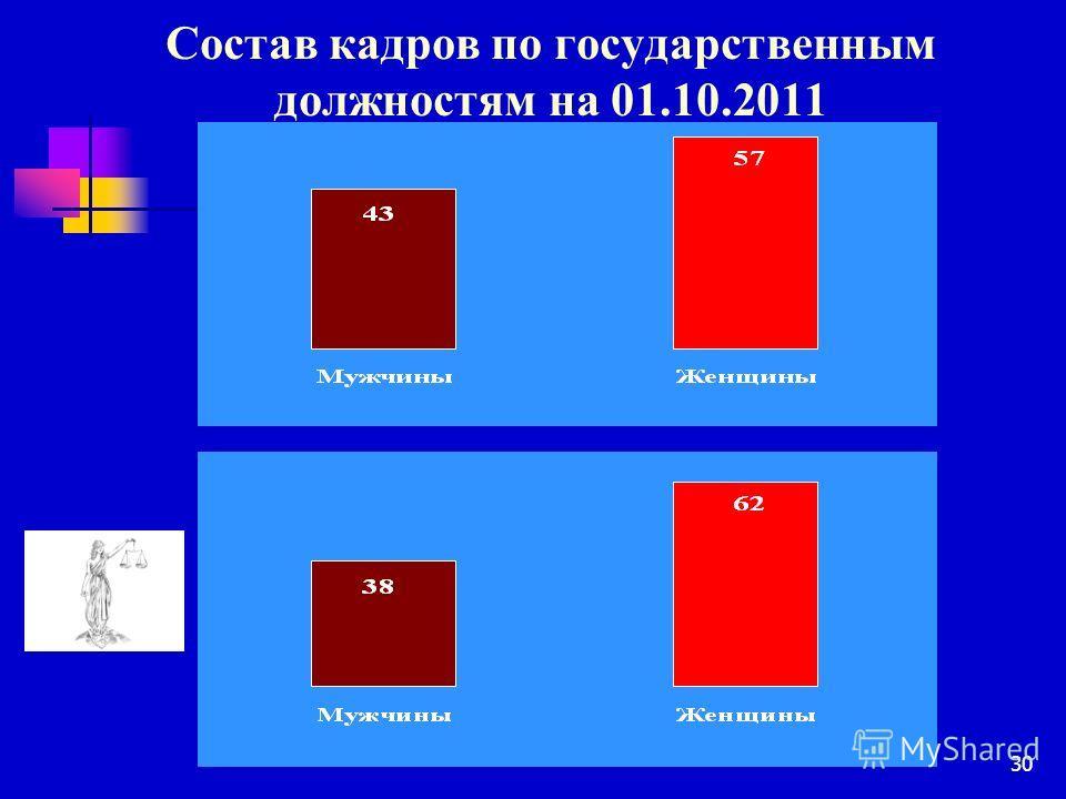30 Состав кадров по государственным должностям на 01.10.2011