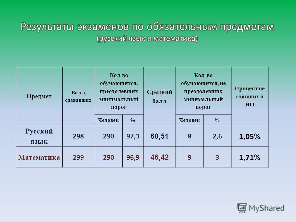 Предмет Всего сдававших Кол-во обучающихся, преодолевших минимальный порог Средний балл Кол-во обучающихся, не преодолевших минимальный порог Процент не сдавших в НО Человек% % Русский язык 29829097,3 60,51 82,6 1,05% Математика 29929096,9 46,42 93 1