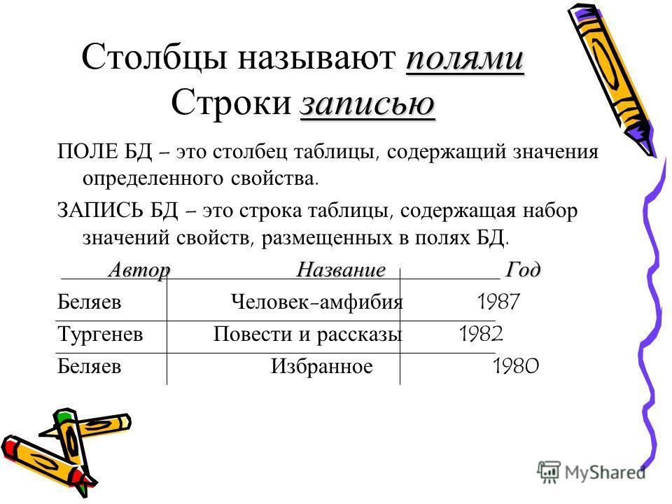 полями записью Столбцы называют полями Строки записью ПОЛЕ БД – это столбец таблицы, содержащий значения определенного свойства. ЗАПИСЬ БД – это строка таблицы, содержащая набор значений свойств, размещенных в полях БД. Автор Название Год Беляев Чело