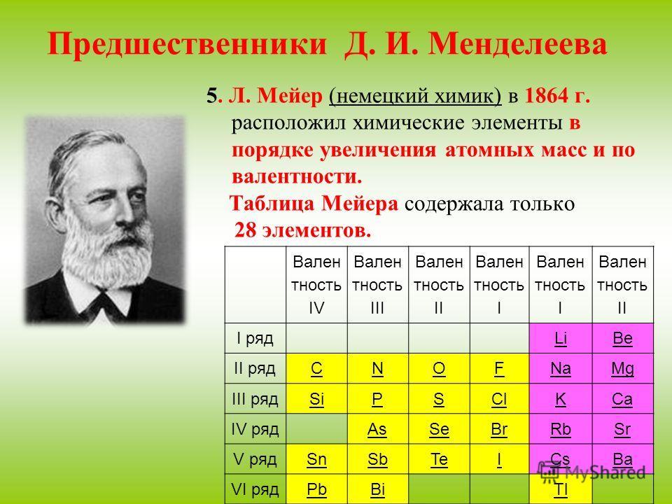 Предшественники Д. И. Менделеева 5. Л. Мейер (немецкий химик) в 1864 г. расположил химические элементы в порядке увеличения атомных масс и по валентности. Таблица Мейера содержала только 28 элементов. Вален тность IV Вален тность III Вален тность II