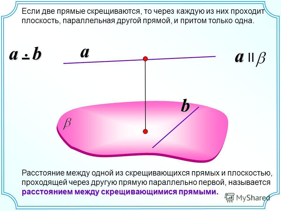 a a II Если две прямые скрещиваются, то через каждую из них проходит плоскость, параллельная другой прямой, и притом только одна. a расстоянием между скрещивающимися прямыми. Расстояние между одной из скрещивающихся прямых и плоскостью, проходящей че