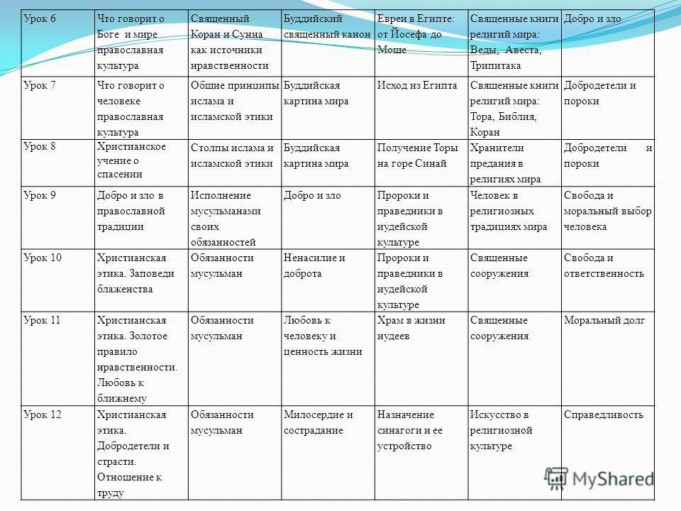 Урок 6 Что говорит о Боге и мире православная культура Священный Коран и Сунна как источники нравственности Буддийский священный канон Евреи в Египте: от Йосефа до Моше Священные книги религий мира: Веды, Авеста, Трипитака Добро и зло Урок 7 Что гово