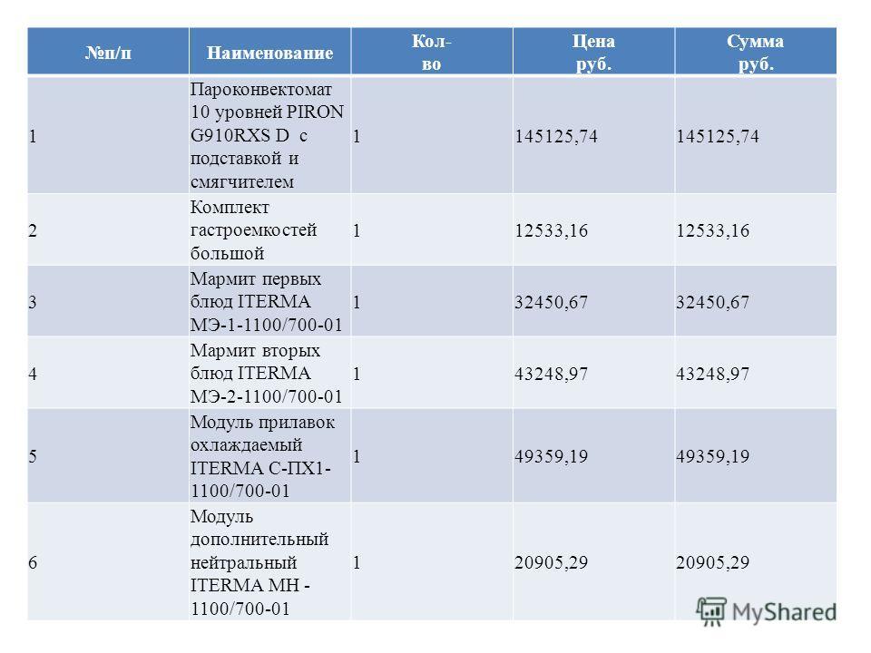 п/пНаименование Кол- во Цена руб. Сумма руб. 1 Пароконвектомат 10 уровней PIRON G910RXS D с подставкой и смягчителем 1145125,74 2 Комплект гастроемкостей большой 112533,16 3 Мармит первых блюд ITERMA МЭ-1-1100/700-01 132450,67 4 Мармит вторых блюд IT