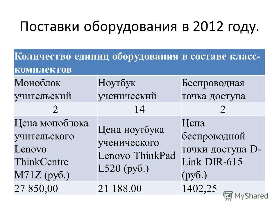 Поставки оборудования в 2012 году. Количество единиц оборудования в составе класс- комплектов Моноблок учительский Ноутбук ученический Беспроводная точка доступа 2142 Цена моноблока учительского Lenovo ThinkCentre M71Z (руб.) Цена ноутбука ученическо