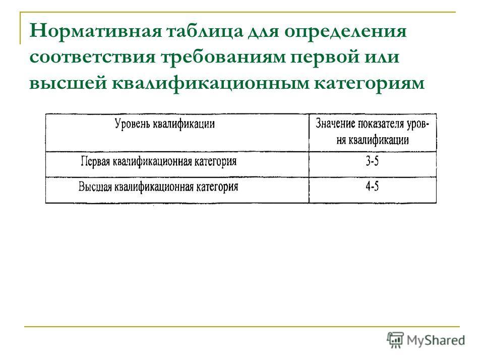 Нормативная таблица для определения соответствия требованиям первой или высшей квалификационным категориям