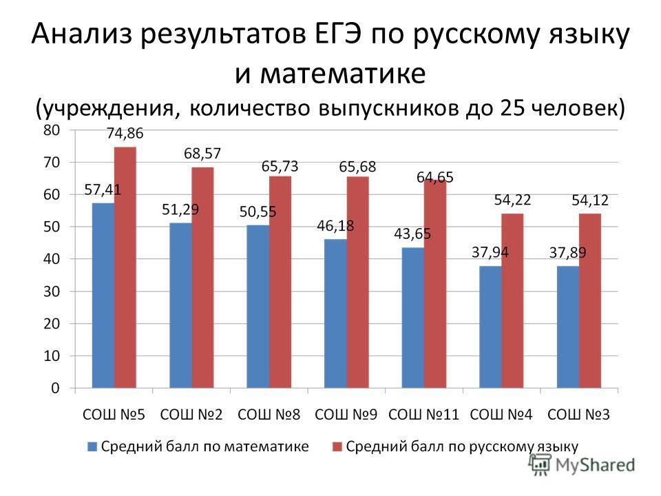 Анализ результатов ЕГЭ по русскому языку и математике (учреждения, количество выпускников до 25 человек)
