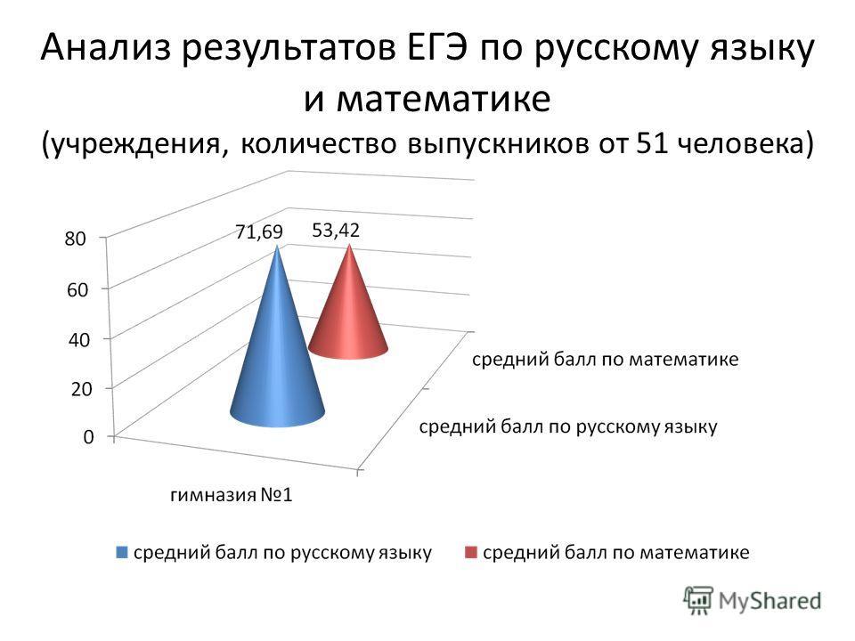 Анализ результатов ЕГЭ по русскому языку и математике (учреждения, количество выпускников от 51 человека)
